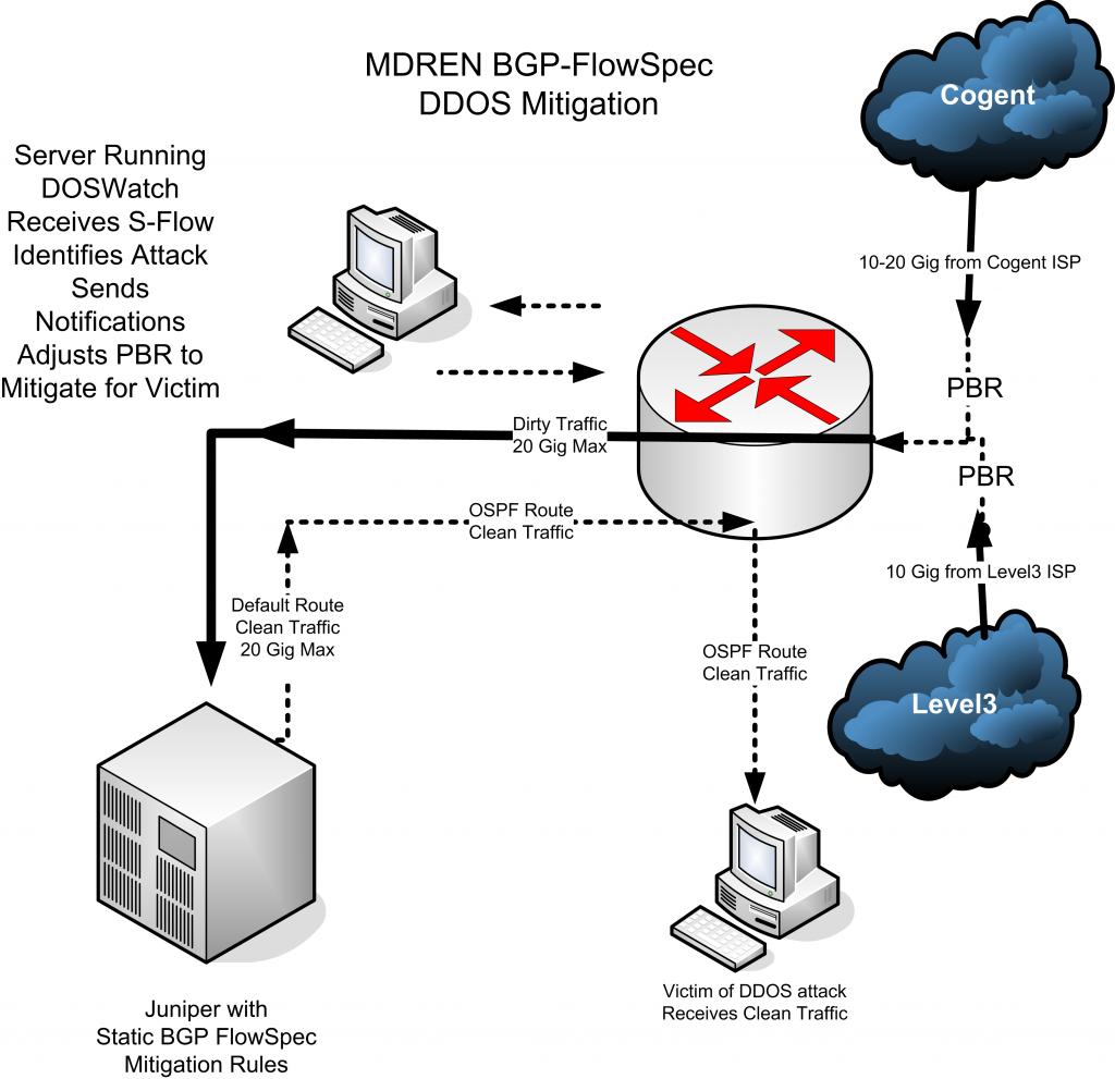 Home Made DDoS Mitigation Solution Identified by MDREN